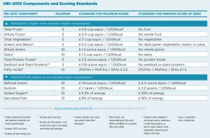Healthy Eating Index (2105) Components and Scoring Standards