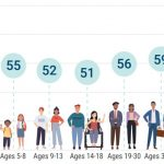 The average American Healthy Eating Index scores by age group